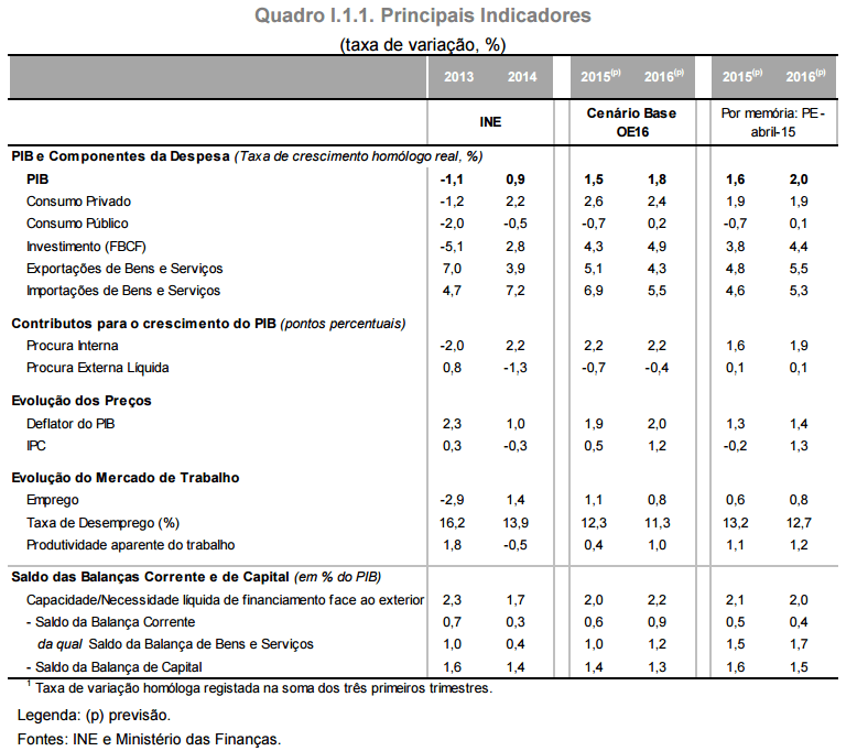 Previsões Económicas 2016 - Orçamento do Estado