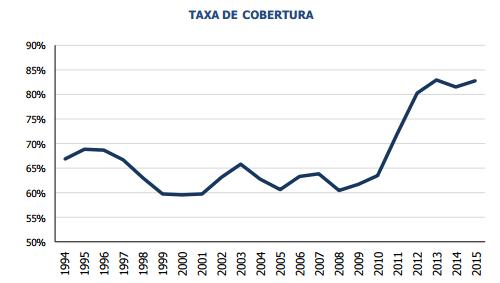 Taxa de Cobertura 1994 a 2015
