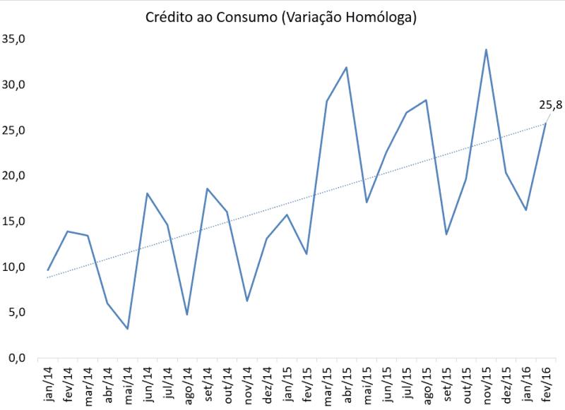 Crédito ao Consumo Acelera em Fevereiro 2016
