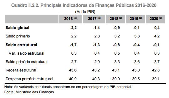 Défice Estrutural 2016 - 2020