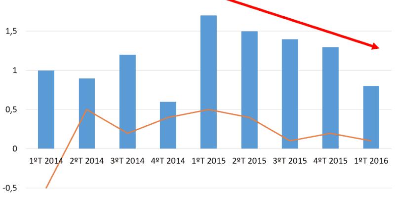 PIB em desaceleração há quatro trimestres