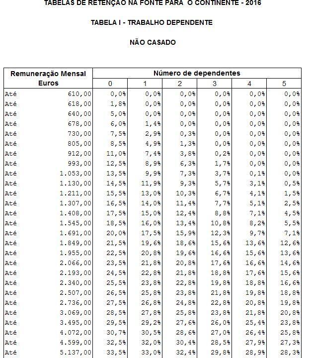 Tabelas de Retenção Mensal IRS 2016