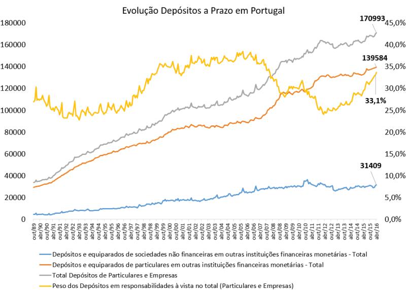 Evolução Depósitos Bancários 1989 a 2016