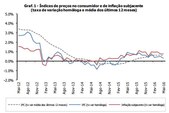 Inflação não crescia tão pouco desde março de 2015