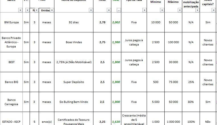Melhores Taxas de Juro de Depósitos a Prazo Junho 2016