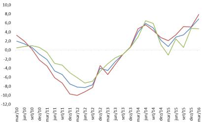 Preço das casas usadas está a aumentar rapidamente
