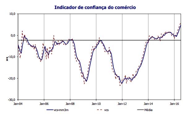 Clima económico em máximo de 10 meses