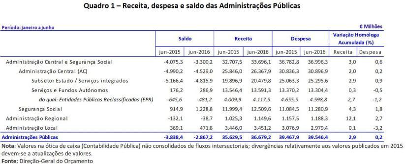 Execução orçamental junho 2016