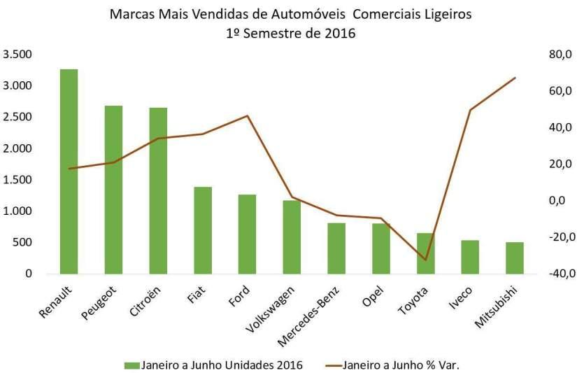 Veículos Comerciais Ligeiros Marcas Mais Vendidas 1º Sem 2016