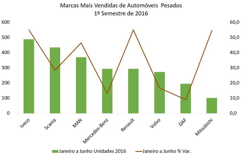 Veículos Pesados Marcas Mais Vendidas 1º Sem 2016