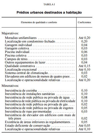 IMI Tabela Elementos Qualidade e Conforto 2016