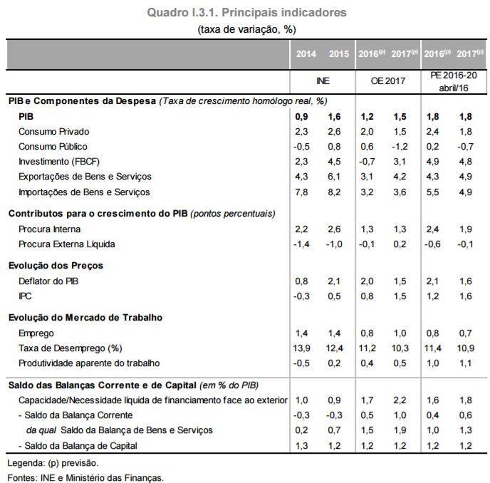 Cenário Macroeconómico para 2017 – Orçamento do Estado