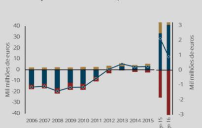 Por cada €100 em importações vendemos €115 de exportações – agosto 2016