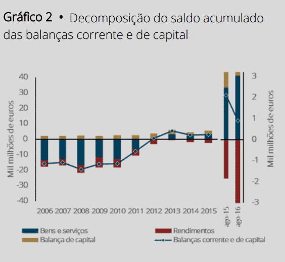 Por cada €100 em importações vendemos €115 de exportações Fonte. Banco de Portugal