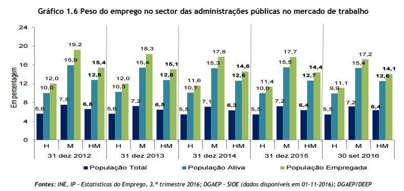 Emprego público aumenta mas perde peso da população empregada