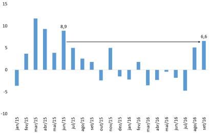 Há 15 meses que as exportações não cresciam tanto