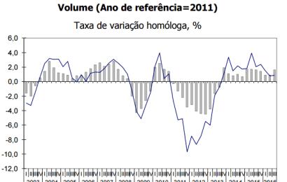 INE confirma crescimento de 1,6% no PIB – 3º trimestre 2016