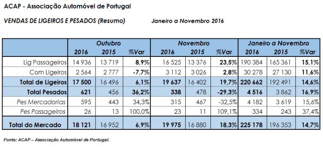 Venda de ligeiros e pesados de passageiros acelera Novembro 2016