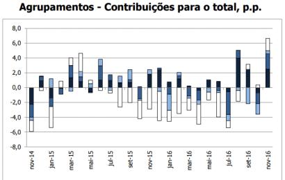 Volume de Negócios da Indústria cresceu ao ritmo mais elevado desde maio de 2012