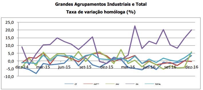 Produção Industrial com maior crescimento desde 2011