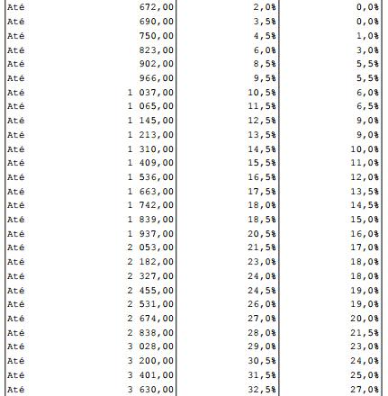 Tabela Retenção IRS 2017 Pensões