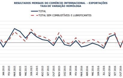 Exportações de bens em máximos de abril de 2013 – Dezembro de 2016