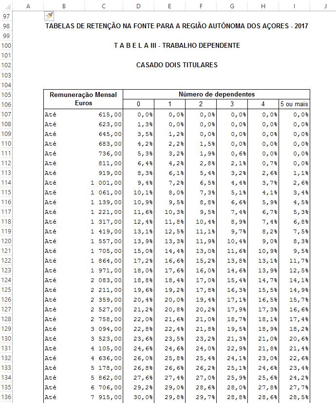 Tabelas de IRS para os Açores 2017 em excel
