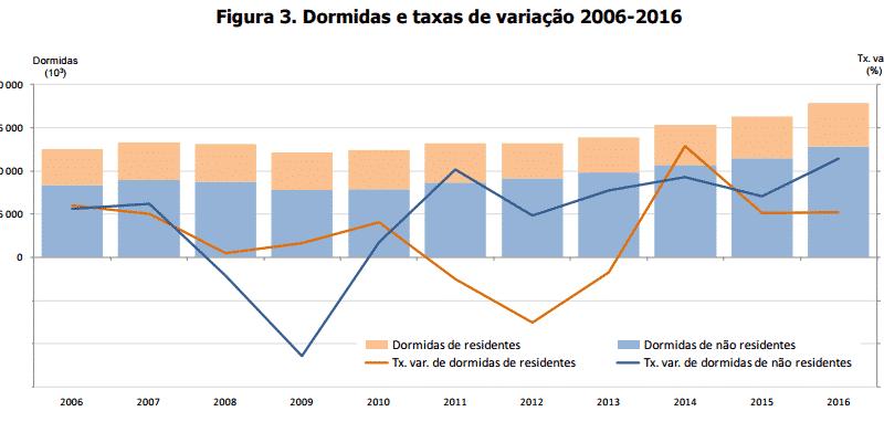 Turismo em 2016 53,5 milhões de dormidas