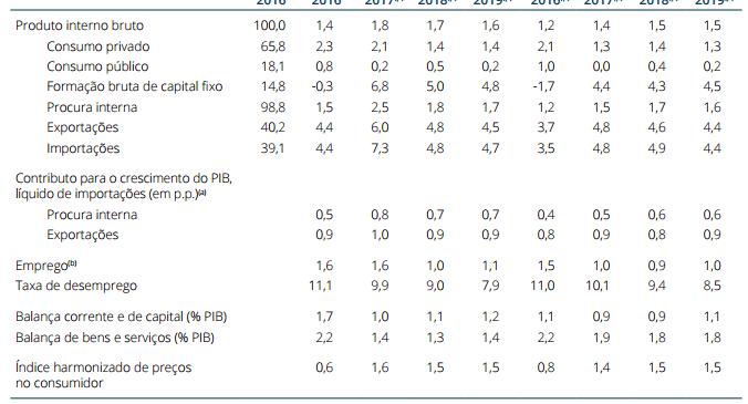 Previsões Económicas para 2017, 2018 e 2019