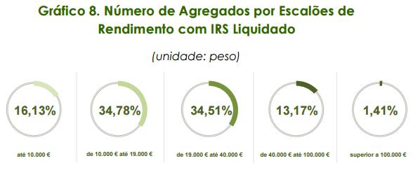 Como se distribuem os portugueses pelos escalões do IRS