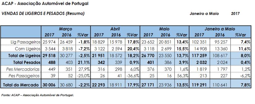 Venda de automóveis cresce acima da média anual