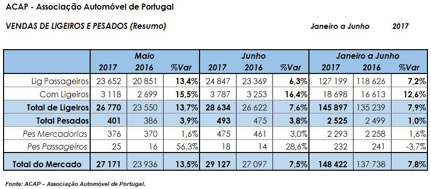 Vendas de Automóveis Junho 2017