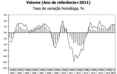 Crescimento nominal do PIB atinge os 4,2%