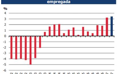 INE: Mais 157,9 mil empregos em um ano
