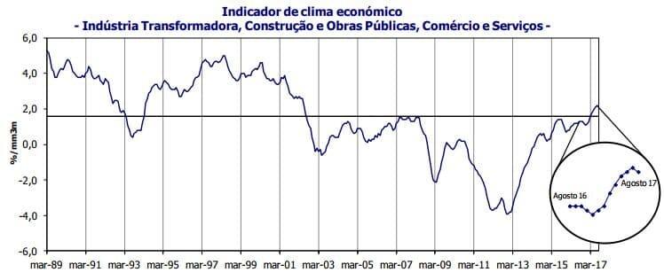Indicadores de confiança diminuem depois de terem batido máximos históricos