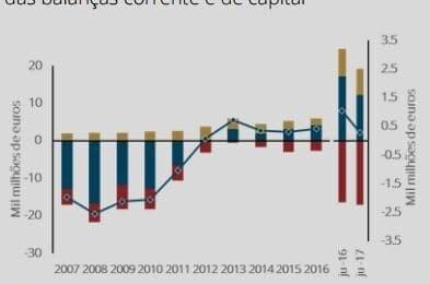 Balança de Pagamentos com desempenho menos favorável em 2017