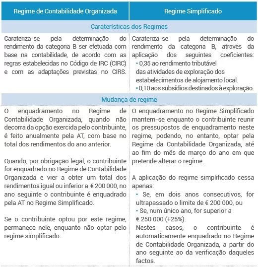 Contabilidade Organizada vs Regime Simplificado