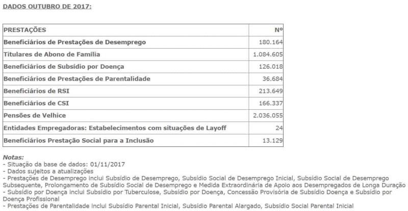 Subsídio de Desemprego aumenta 10% em 2018 ao fim do sexto mês para subsídios mais elevados