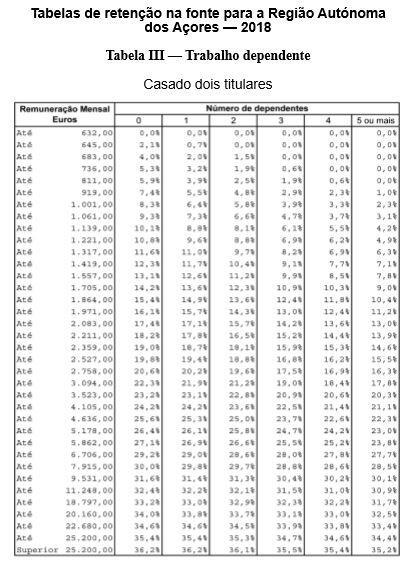 Tabelas IRS Açores 2018