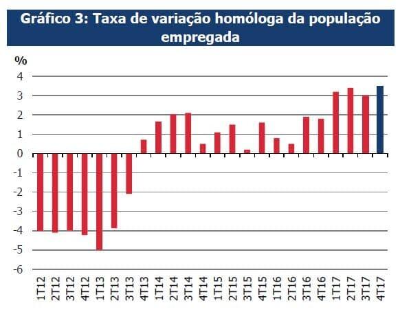 Taxa de variação homóloga da população empregada 2012 2017