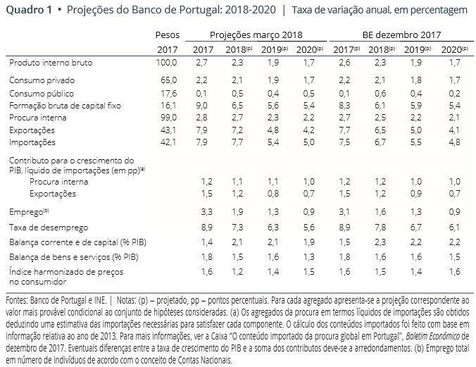 Provisões Económicas para 2018, 2019 e 2020