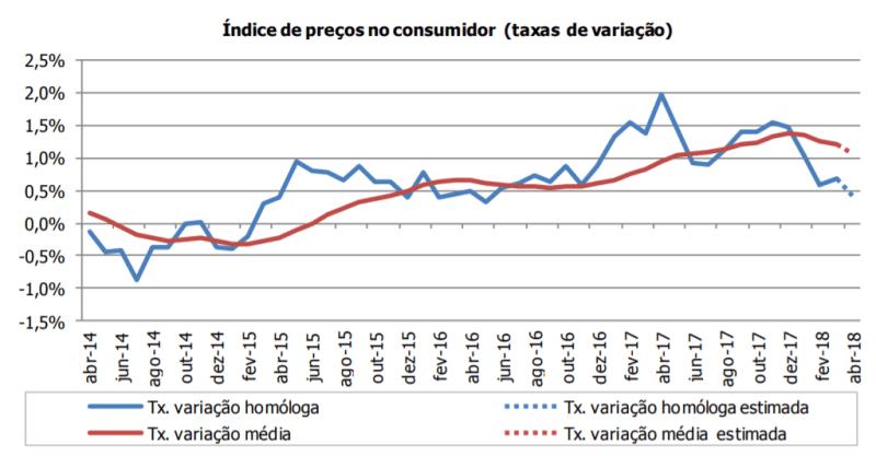 Inflação 2018