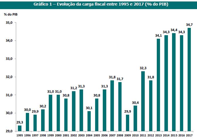 Carga Fiscal aumenta em 2017 mas continua abaixo da média na União Europeia