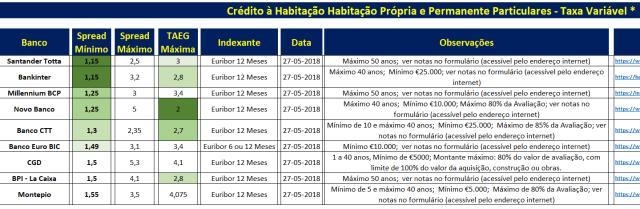Melhores Spreads Crédito à Habitação Junho 2018