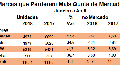 5 marcas que ganharam e perderam mais quota no mercado automóvel – JAN a ABR 2018