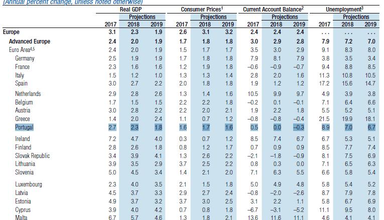 World Economic Outlook Oct 2018 IMF