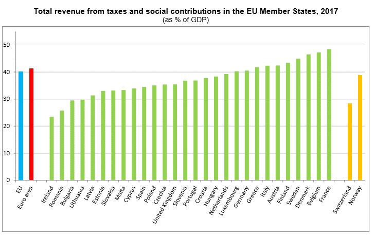 Carga Fiscal na União Europeia em 2017