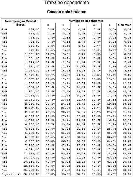 Tabela IRS 2019 - Casado dois titulares