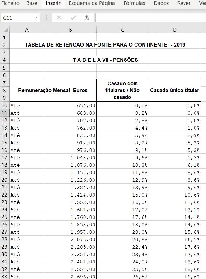 Tabelas IRS 2019 para pensões