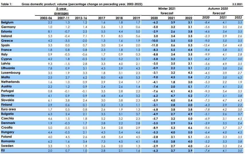 Previsões PIB 2021 e 2022